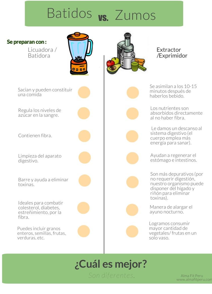 zumosvsbatidos (1)